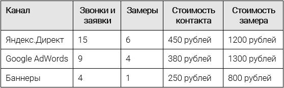 Таблица с просчетом параметров рекламы окон